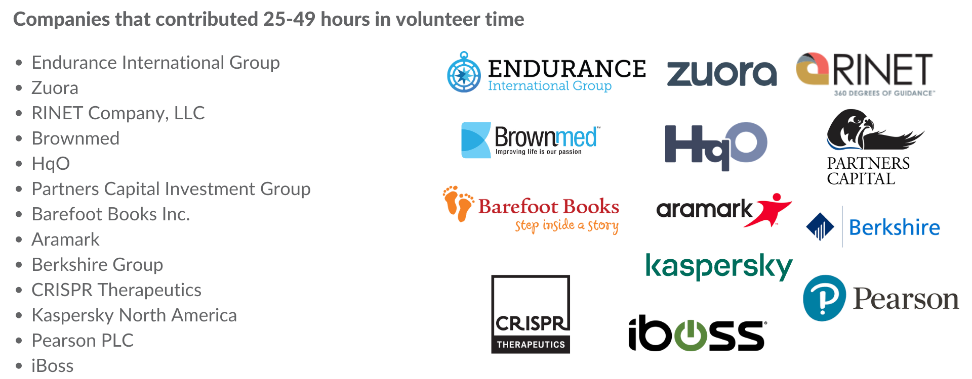 Companies that contributed 25-49 hours in volunteer time: Endurance International Group, Zuora, RINET Company, LLC, Brownmed, HqO, Partner Capital Investment Group, Barefoot Books Inc., Aramark, Berkshire Group, CRISPR Therapeutics, Kaspersky North America, Pearson PLC, iBoss