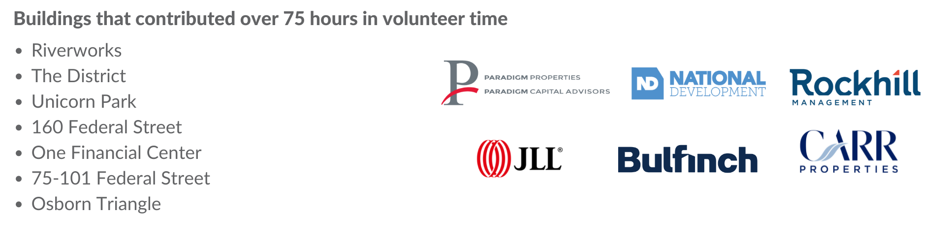 Buildings that contributed over 75 hours in volunteer time: Riverworks, The District, Unicorn Park, 160 Federal Street, One Financial Center, 75-101 Federal Street, Osborn Triangle