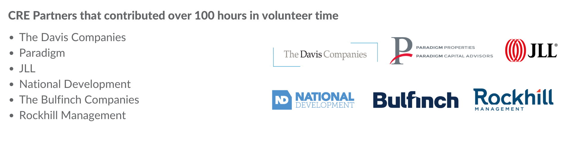 CRE Partners that contributed over 100 hours in volunteer time: The Davis Companies, Paradigm, JLL, National Development, The Bulfinch Companies, Rockhill Management